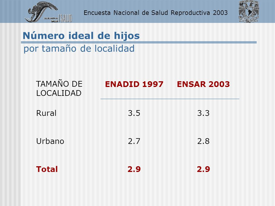 Encuesta Nacional de Salud Reproductiva 2003 Número ideal de hijos TAMAÑO DE LOCALIDAD ENADID 1997ENSAR 2003 Rural3.53.3 Urbano2.72.8 Total2.9 por tam