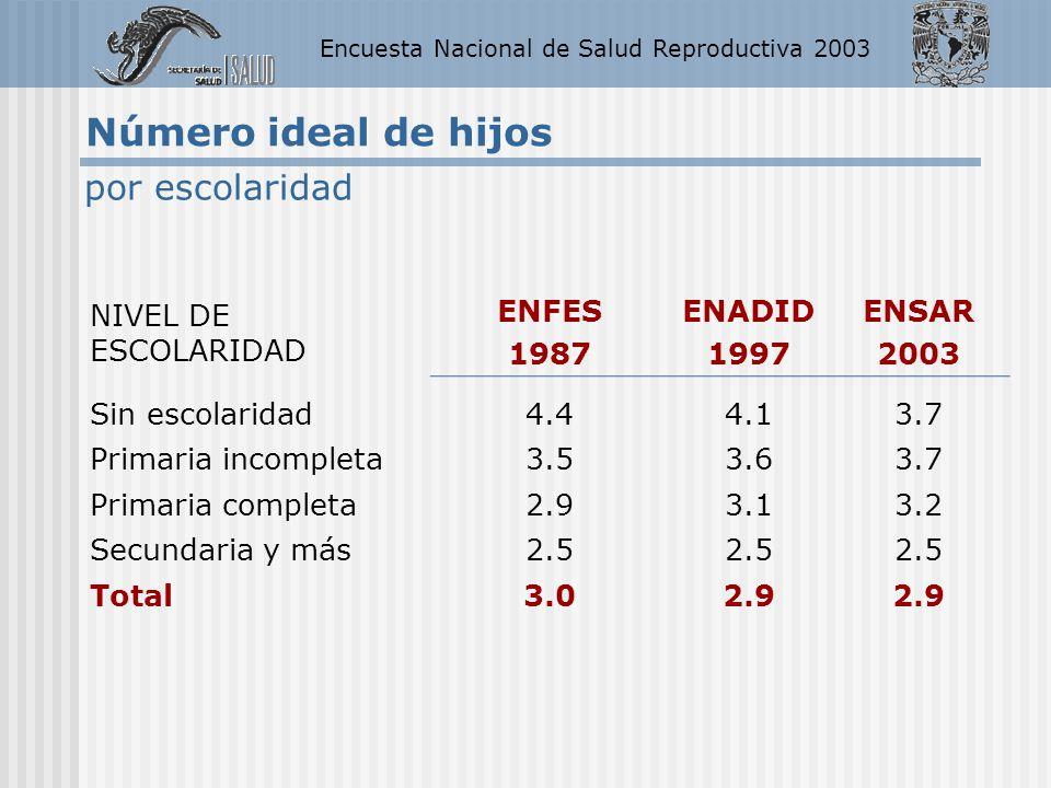 Encuesta Nacional de Salud Reproductiva 2003 Número ideal de hijos NIVEL DE ESCOLARIDAD ENFES 1987 ENADID 1997 ENSAR 2003 Sin escolaridad4.44.13.7 Pri