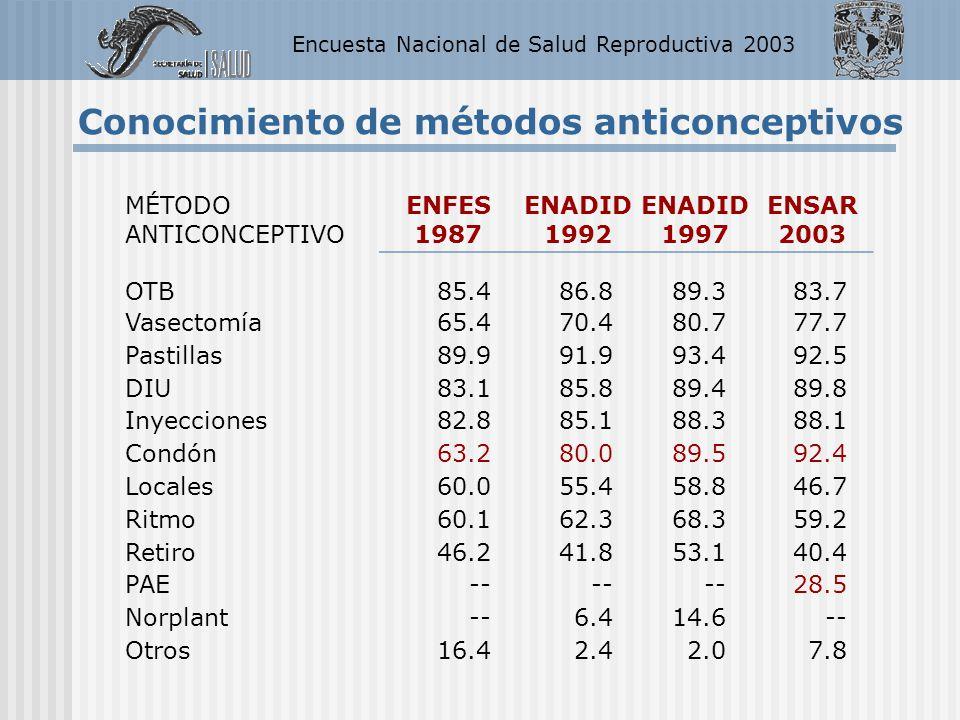 Encuesta Nacional de Salud Reproductiva 2003 Conocimiento de métodos anticonceptivos MÉTODO ANTICONCEPTIVO ENFES 1987 ENADID 1992 ENADID 1997 ENSAR 20