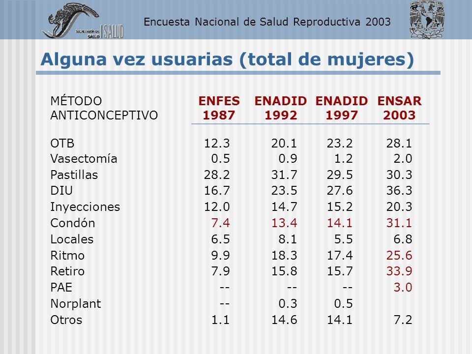 Encuesta Nacional de Salud Reproductiva 2003 Alguna vez usuarias (total de mujeres) MÉTODO ANTICONCEPTIVO ENFES 1987 ENADID 1992 ENADID 1997 ENSAR 200