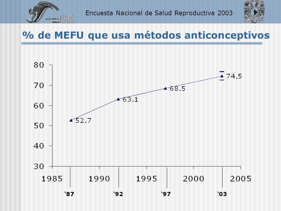 Encuesta Nacional de Salud Reproductiva 2003 % de MEFU que usa métodos anticonceptivos 87929703