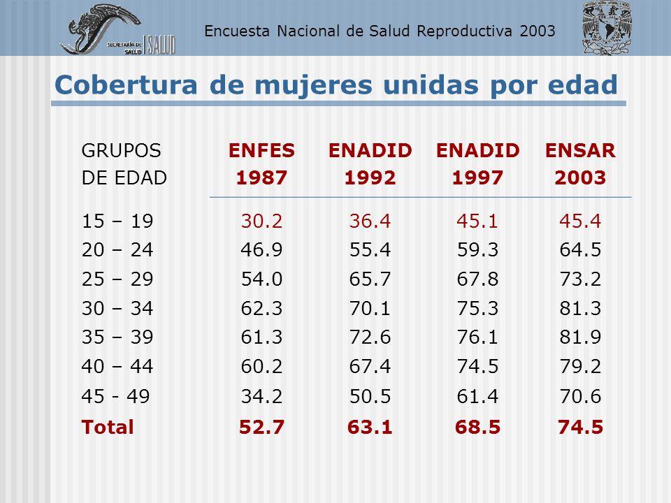 Encuesta Nacional de Salud Reproductiva 2003 GRUPOS DE EDAD ENFES 1987 ENADID 1992 ENADID 1997 ENSAR 2003 15 – 1930.236.445.145.4 20 – 2446.955.459.36
