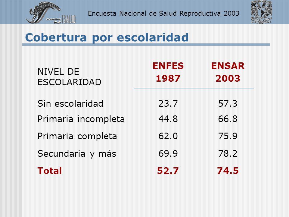 Encuesta Nacional de Salud Reproductiva 2003 NIVEL DE ESCOLARIDAD ENFES 1987 ENSAR 2003 Sin escolaridad23.757.3 Primaria incompleta44.866.8 Primaria c