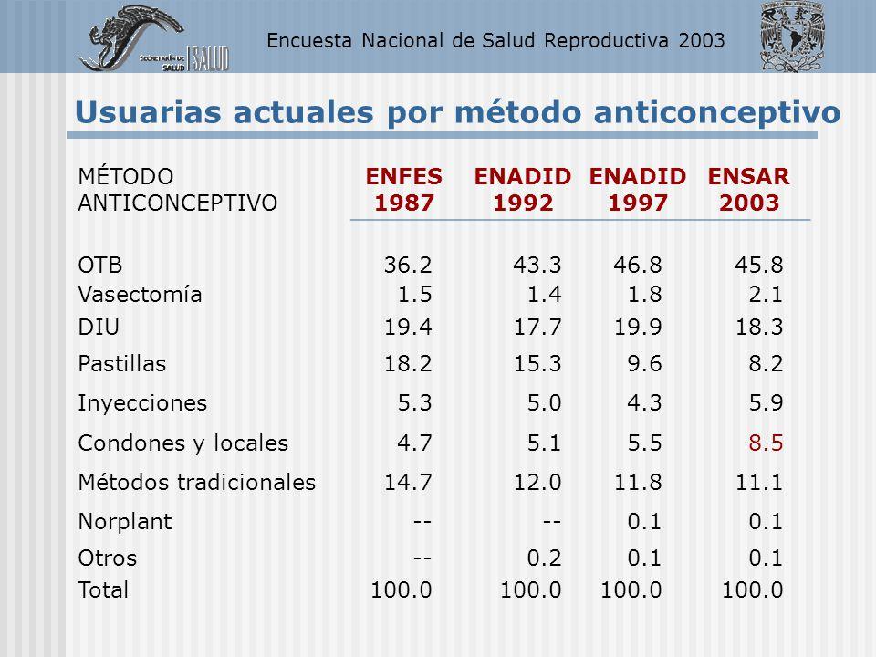 Encuesta Nacional de Salud Reproductiva 2003 MÉTODO ANTICONCEPTIVO ENFES 1987 ENADID 1992 ENADID 1997 ENSAR 2003 OTB36.243.346.845.8 Vasectomía1.51.41
