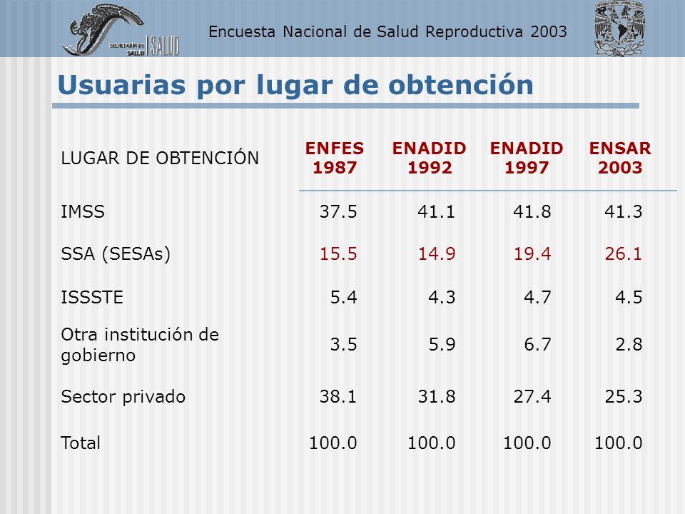 Encuesta Nacional de Salud Reproductiva 2003 LUGAR DE OBTENCIÓN ENFES 1987 ENADID 1992 ENADID 1997 ENSAR 2003 IMSS37.541.141.841.3 SSA (SESAs)15.514.9
