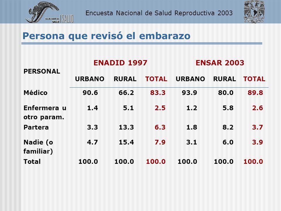 Encuesta Nacional de Salud Reproductiva 2003 PERSONAL ENADID 1997ENSAR 2003 URBANORURALTOTALURBANORURALTOTAL Médico 90.666.283.393.980.089.8 Enfermera