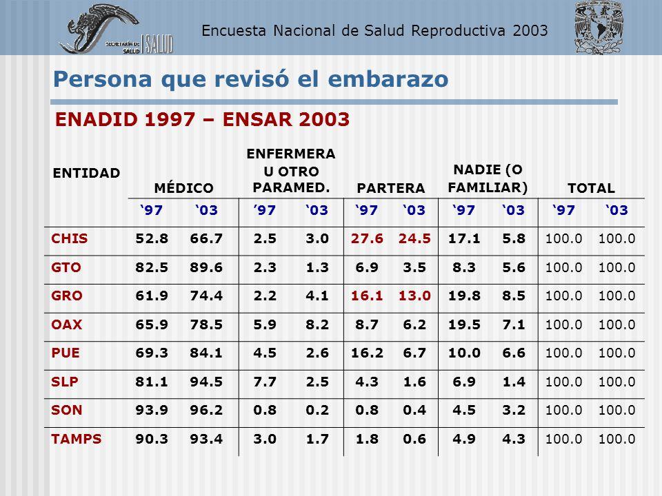 Encuesta Nacional de Salud Reproductiva 2003 ENTIDAD MÉDICO ENFERMERA U OTRO PARAMED.PARTERA NADIE (O FAMILIAR)TOTAL 97039703970397039703 CHIS52.866.7