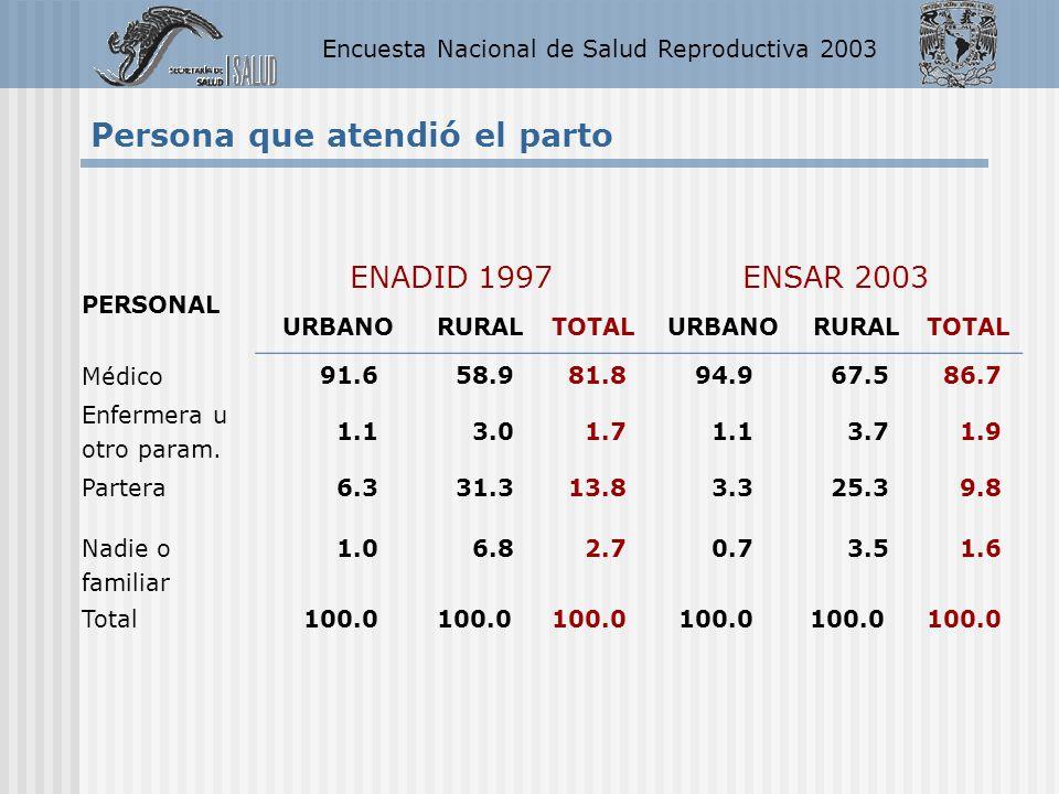 Encuesta Nacional de Salud Reproductiva 2003 PERSONAL ENADID 1997ENSAR 2003 URBANORURALTOTALURBANORURALTOTAL Médico 91.658.981.894.967.586.7 Enfermera