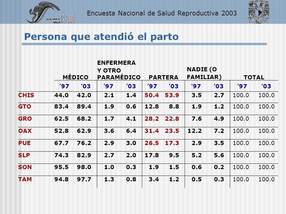 Encuesta Nacional de Salud Reproductiva 2003 MÉDICO ENFERMERA Y OTRO PARAMÉDICOPARTERA NADIE (O FAMILIAR)TOTAL 97039703970397039703 CHIS44.042.02.11.4