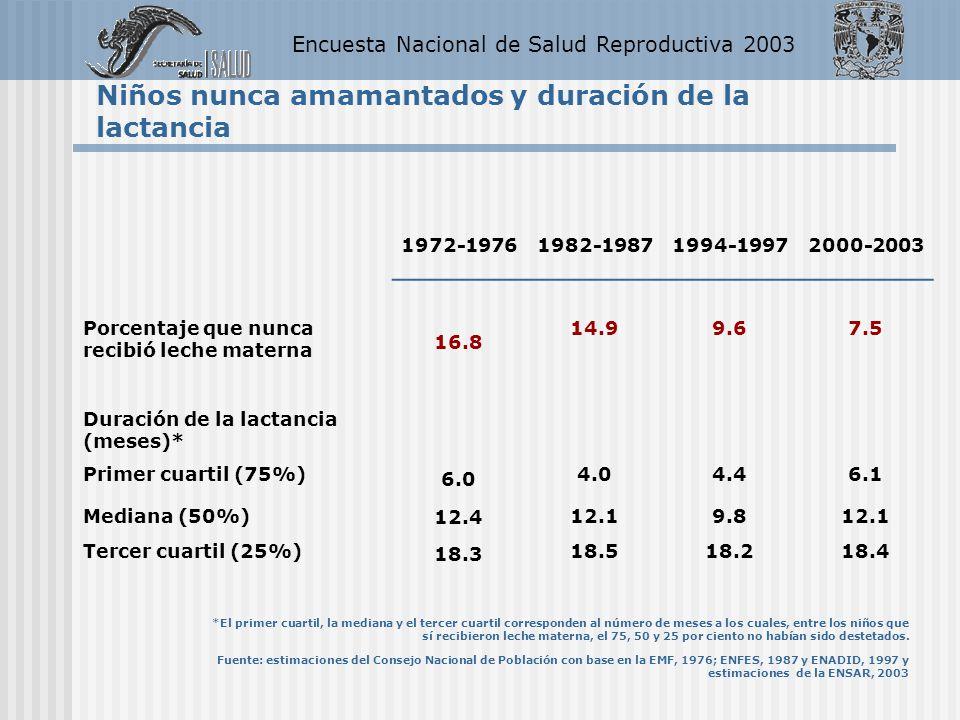 Encuesta Nacional de Salud Reproductiva 2003 Niños nunca amamantados y duración de la lactancia 1972-19761982-19871994-19972000-2003 Porcentaje que nu