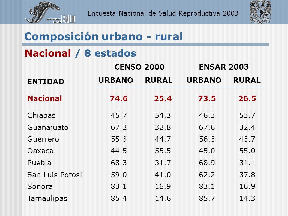 Encuesta Nacional de Salud Reproductiva 2003 Nacional / 8 estados Composición urbano - rural ENTIDAD CENSO 2000ENSAR 2003 URBANORURALURBANORURAL Nacio