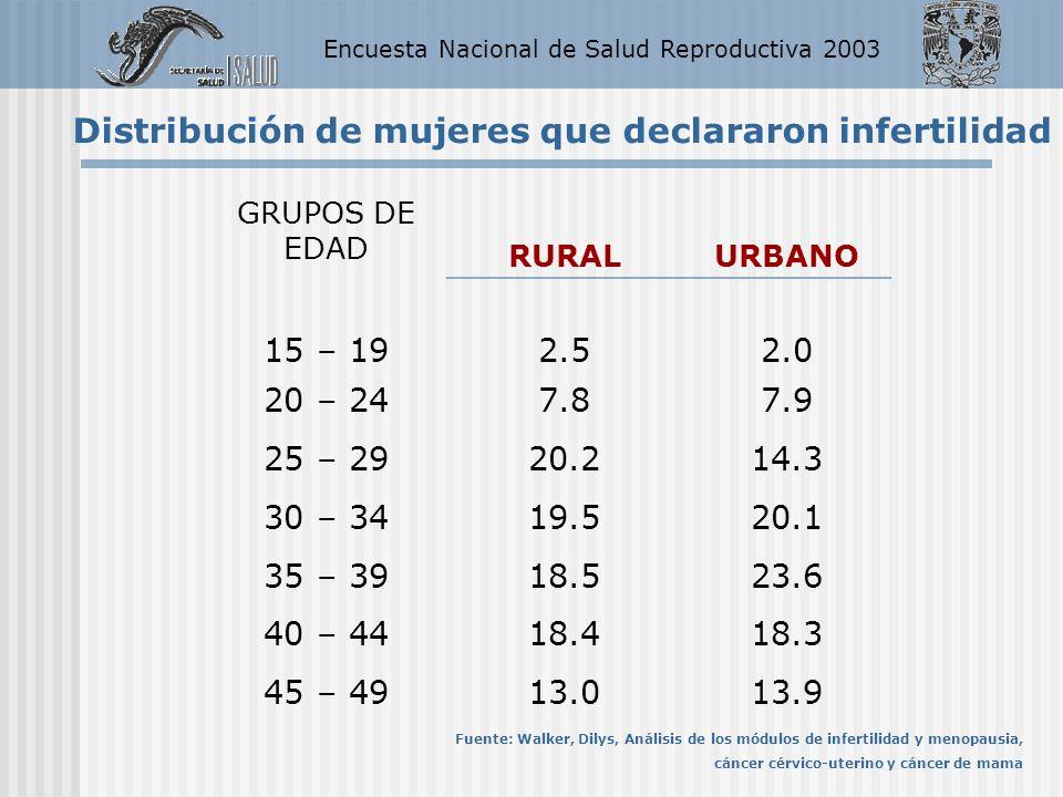 Encuesta Nacional de Salud Reproductiva 2003 GRUPOS DE EDAD RURALURBANO 15 – 192.52.0 20 – 247.87.9 25 – 2920.214.3 30 – 3419.520.1 35 – 3918.523.6 40