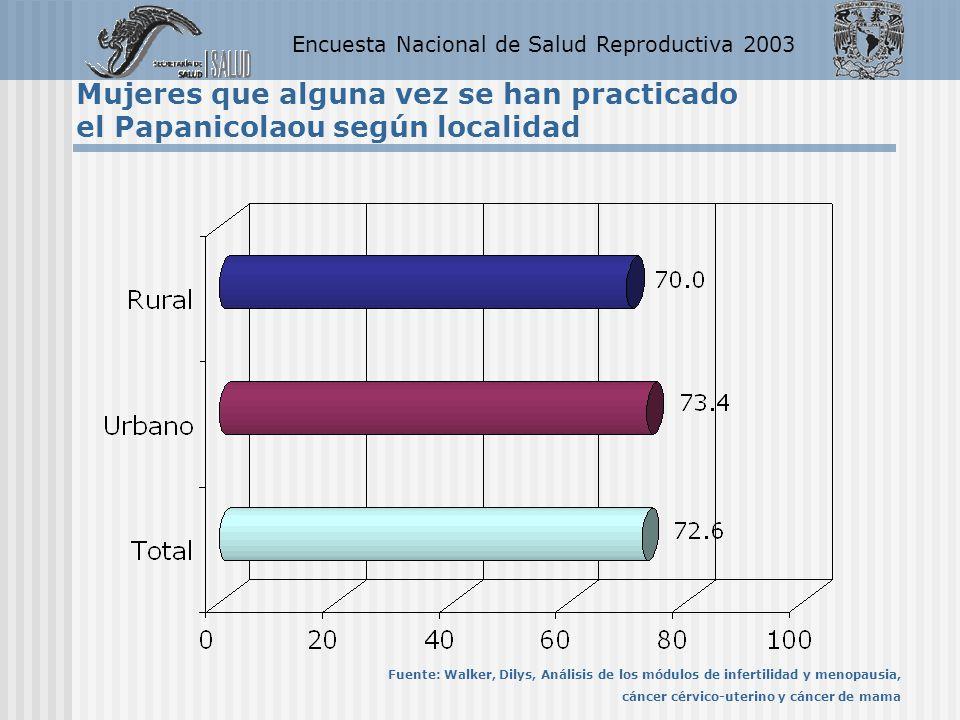 Encuesta Nacional de Salud Reproductiva 2003 Mujeres que alguna vez se han practicado el Papanicolaou según localidad Fuente: Walker, Dilys, Análisis