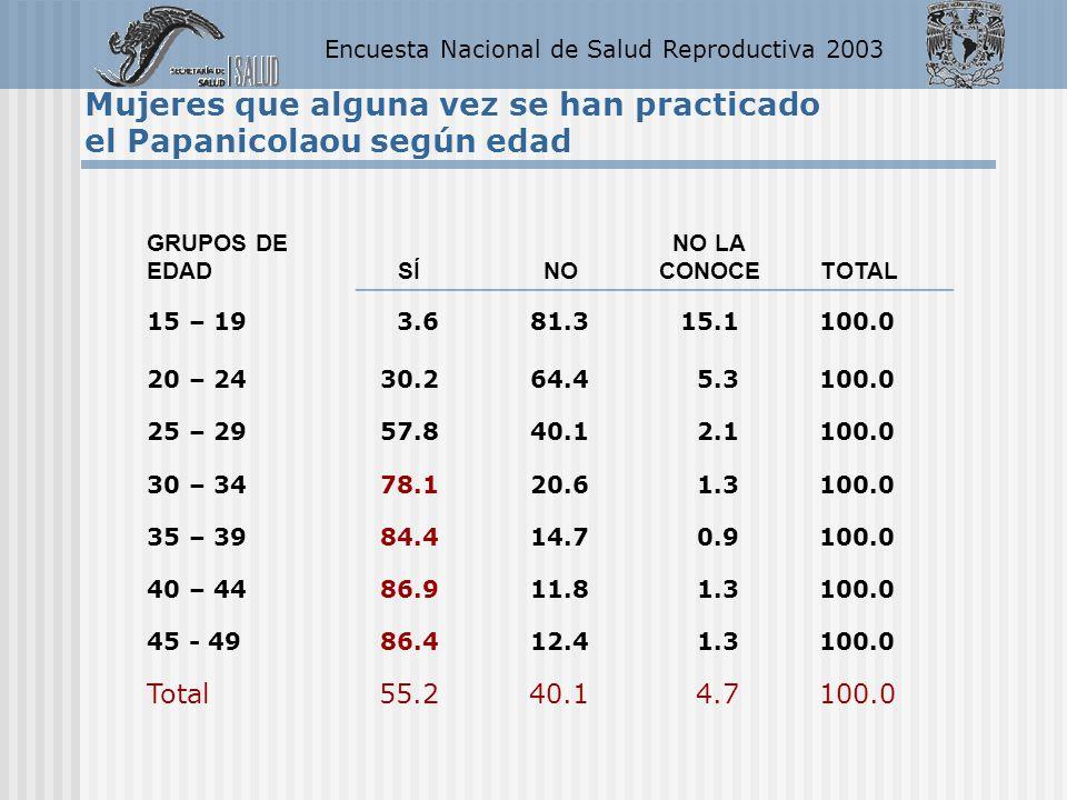 Encuesta Nacional de Salud Reproductiva 2003 Mujeres que alguna vez se han practicado el Papanicolaou según edad GRUPOS DE EDAD SÍNO NO LA CONOCETOTAL