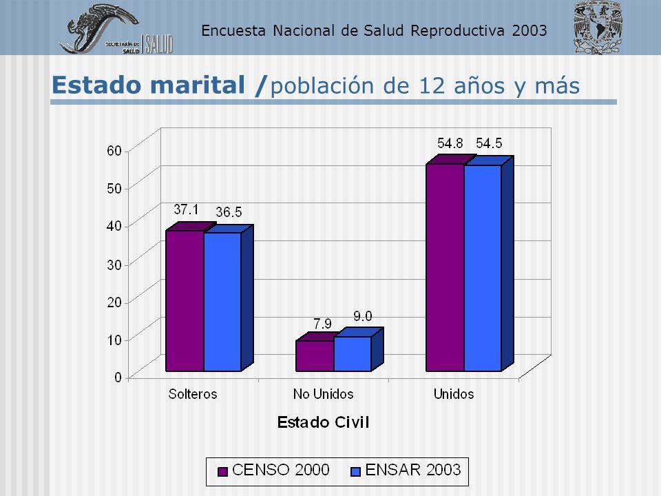 Encuesta Nacional de Salud Reproductiva 2003 ESTADO CIVIL ENFES 1987 ENADID 1992 ENADID 1997 ENSAR 2003 Unidas60.859.659.760.6 No unidas6.55.87.47.9 Solteras32.634.632.931.5 Total100.0 Estado marital / mujeres de 15 a 49 años