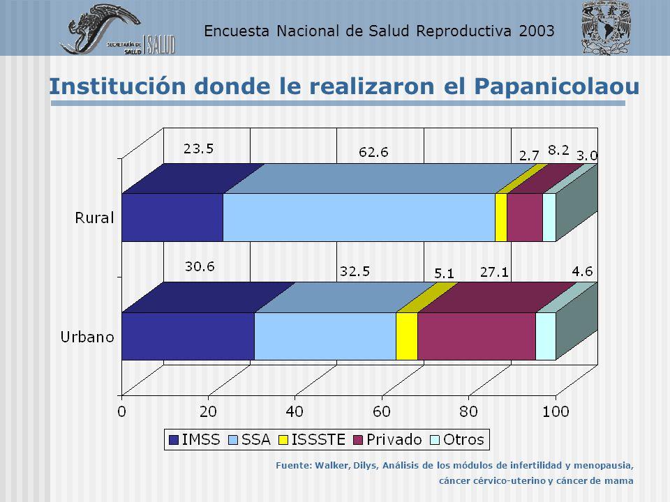 Encuesta Nacional de Salud Reproductiva 2003 Institución donde le realizaron el Papanicolaou Fuente: Walker, Dilys, Análisis de los módulos de inferti