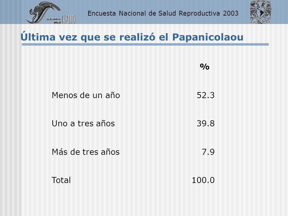 Encuesta Nacional de Salud Reproductiva 2003 Última vez que se realizó el Papanicolaou % Menos de un año52.3 Uno a tres años39.8 Más de tres años7.9 T