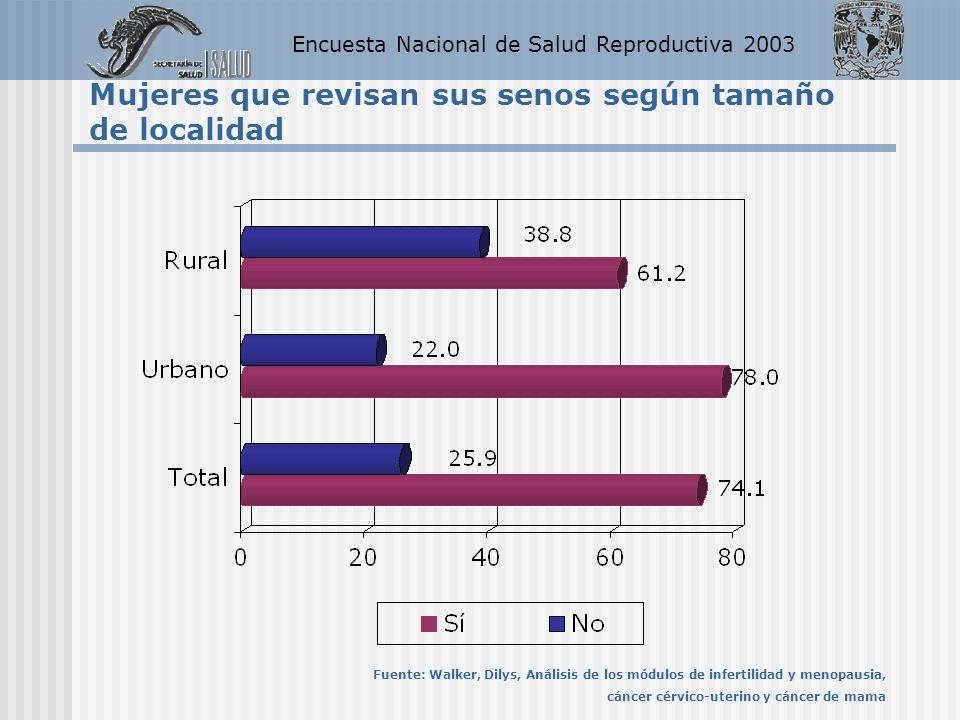 Encuesta Nacional de Salud Reproductiva 2003 Mujeres que revisan sus senos según tamaño de localidad Fuente: Walker, Dilys, Análisis de los módulos de