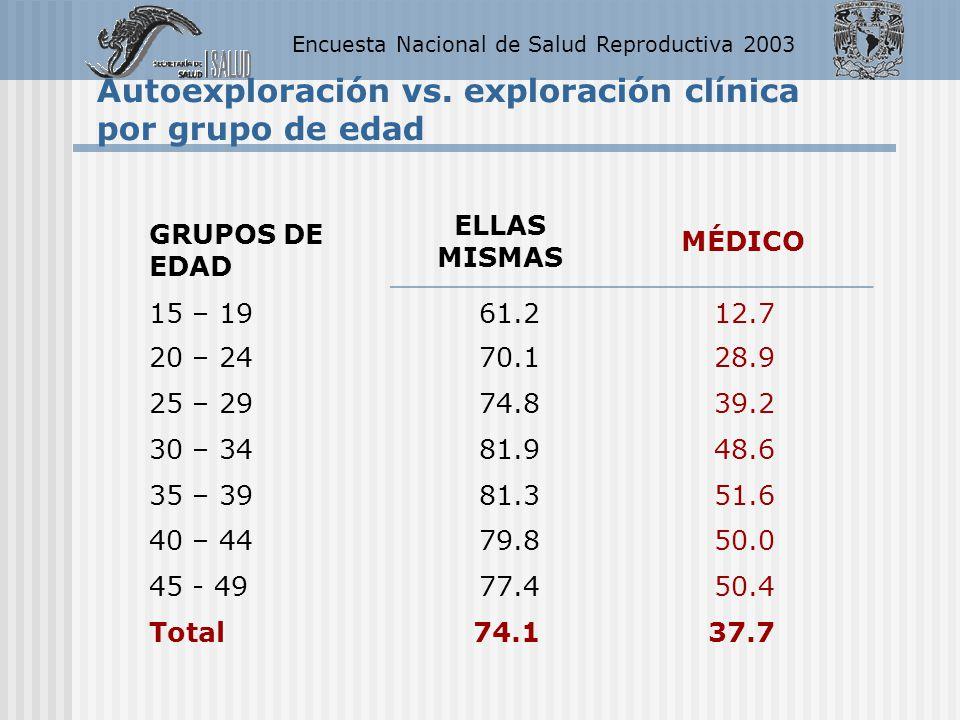 Encuesta Nacional de Salud Reproductiva 2003 GRUPOS DE EDAD ELLAS MISMAS MÉDICO 15 – 19 61.212.7 20 – 2470.128.9 25 – 2974.839.2 30 – 3481.948.6 35 –