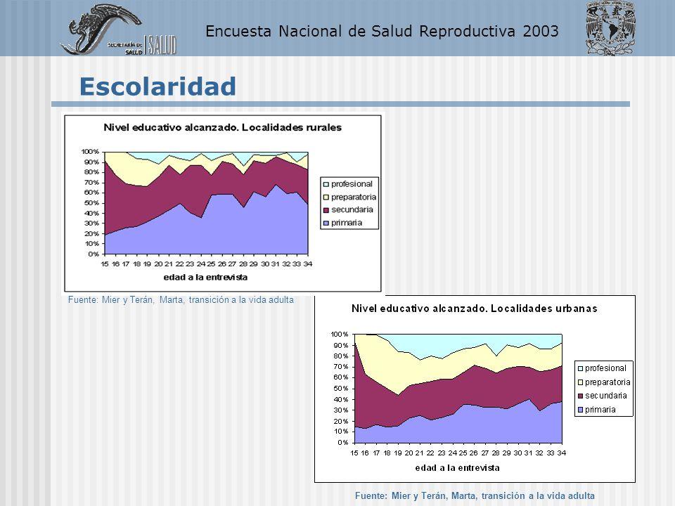 Encuesta Nacional de Salud Reproductiva 2003 NIVEL DE ESCOLARIDAD ENFES 1987 ENSAR 2003 Sin escolaridad23.757.3 Primaria incompleta44.866.8 Primaria completa62.075.9 Secundaria y más69.978.2 Total52.774.5 Cobertura por escolaridad