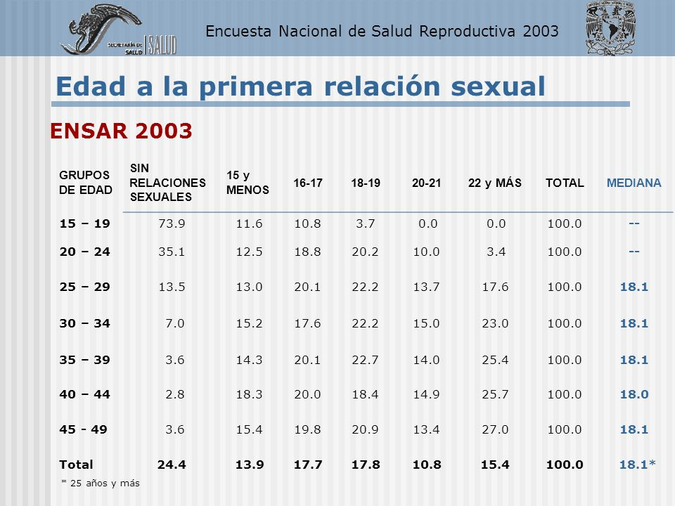 Encuesta Nacional de Salud Reproductiva 2003 Edad a la primera relación sexual GRUPOS DE EDAD SIN RELACIONES SEXUALES 15 y MENOS 16-1718-1920-2122 y M