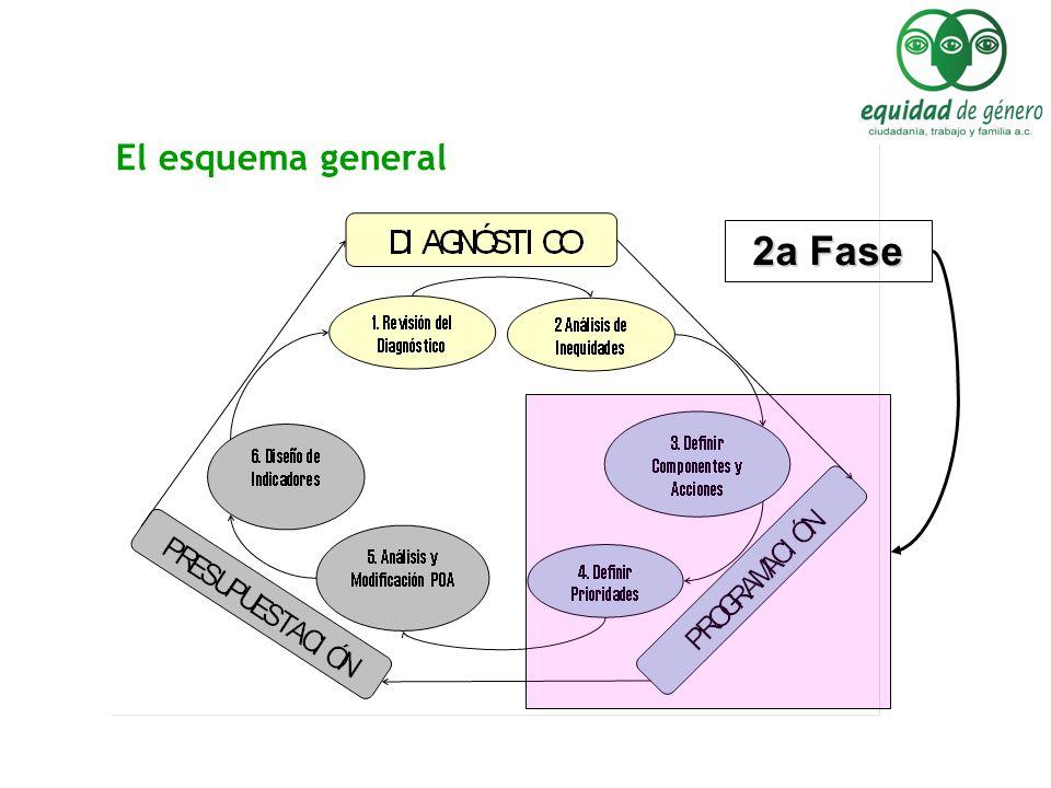 El esquema general 2a Fase