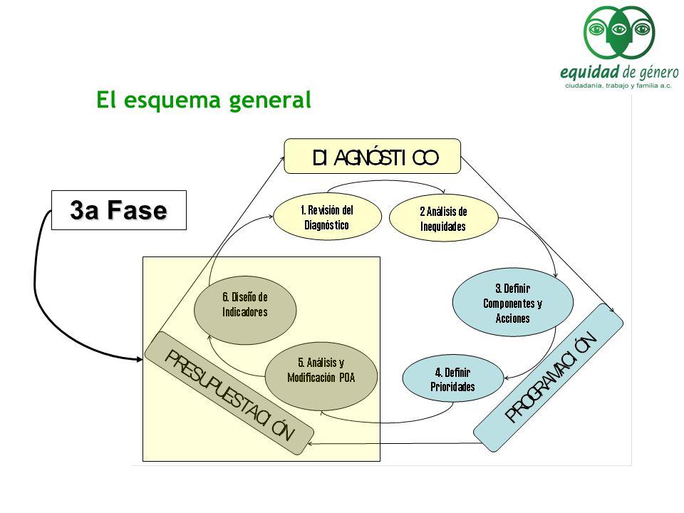 El esquema general 3a Fase