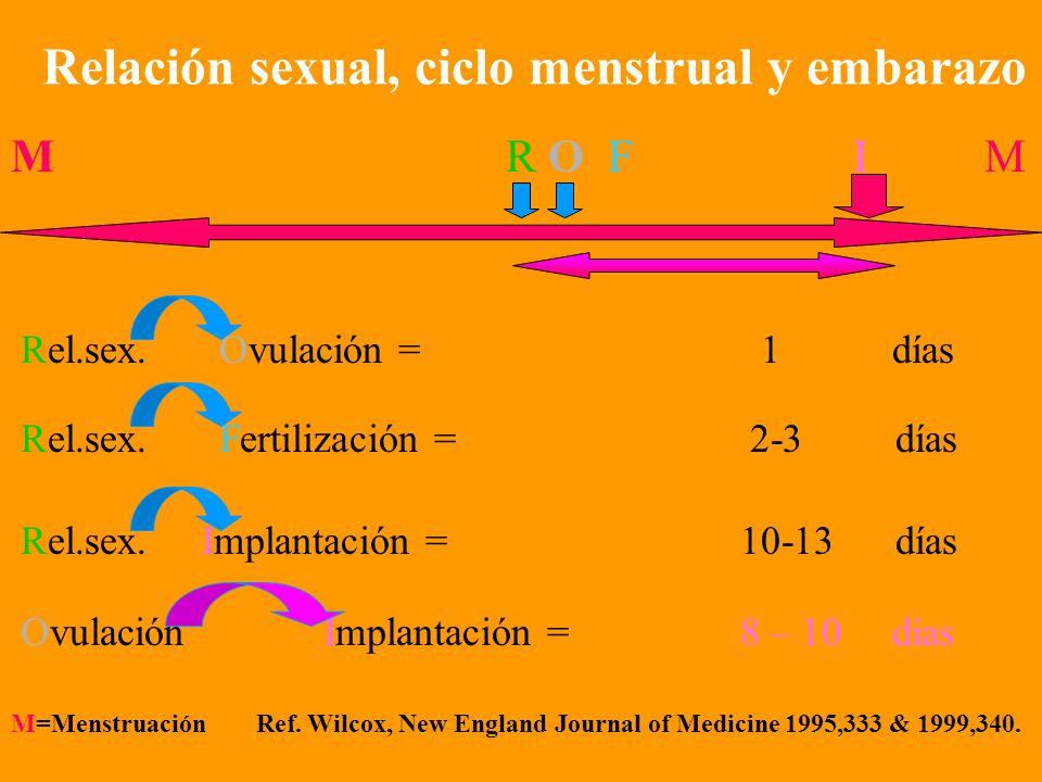 Relación sexual, ciclo menstrual y embarazo M R O F I M Rel.sex.Ovulación = 3 días Rel.sex. Fertilización = 4-5 días Rel.sex. Implantación = 12-15 día