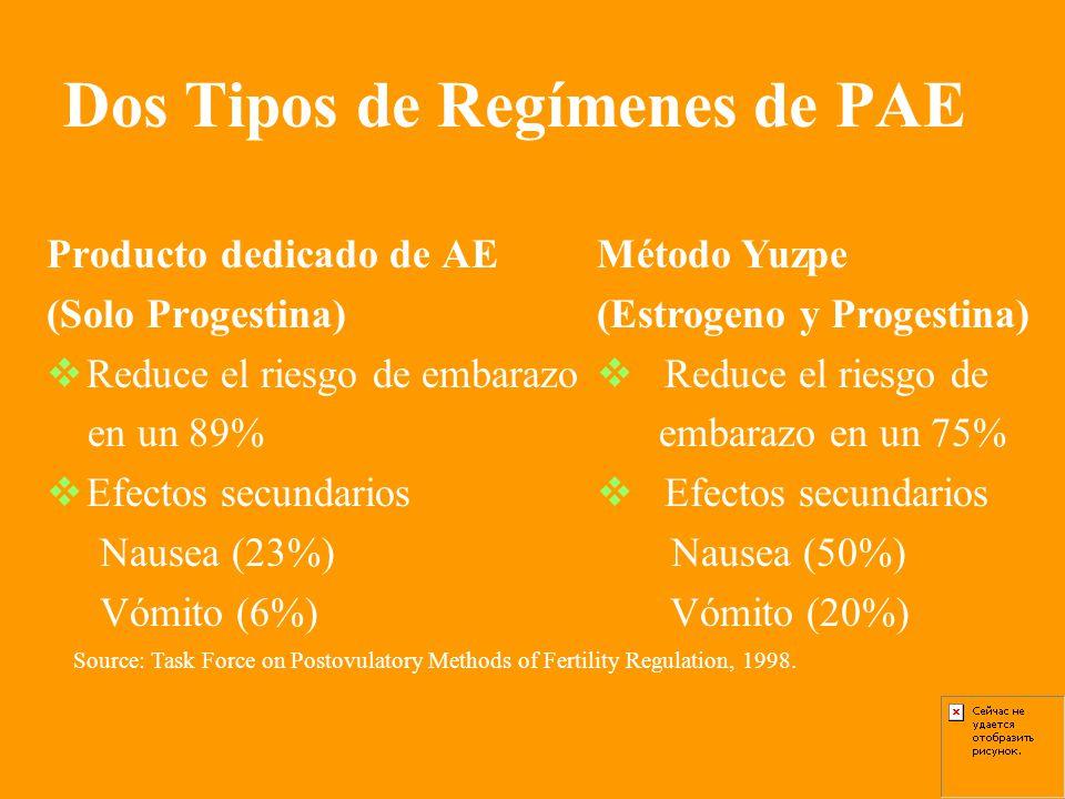 Dos Tipos de Regímenes de PAE Producto dedicado de AE (Solo Progestina) Reduce el riesgo de embarazo en un 89% Efectos secundarios Nausea (23%) Vómito (6%) Método Yuzpe (Estrogeno y Progestina) Reduce el riesgo de embarazo en un 75% Efectos secundarios Nausea (50%) Vómito (20%) Source: Task Force on Postovulatory Methods of Fertility Regulation, 1998.