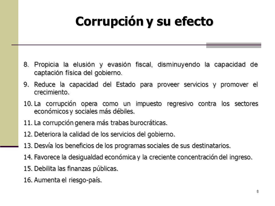 8 8.Propicia la elusión y evasión fiscal, disminuyendo la capacidad de captación física del gobierno. 9.Reduce la capacidad del Estado para proveer se