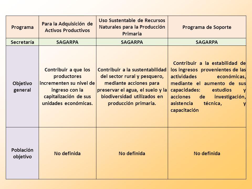 Programa Para la Adquisición de Activos Productivos Uso Sustentable de Recursos Naturales para la Producción Primaria Programa de Soporte SecretaríaSA