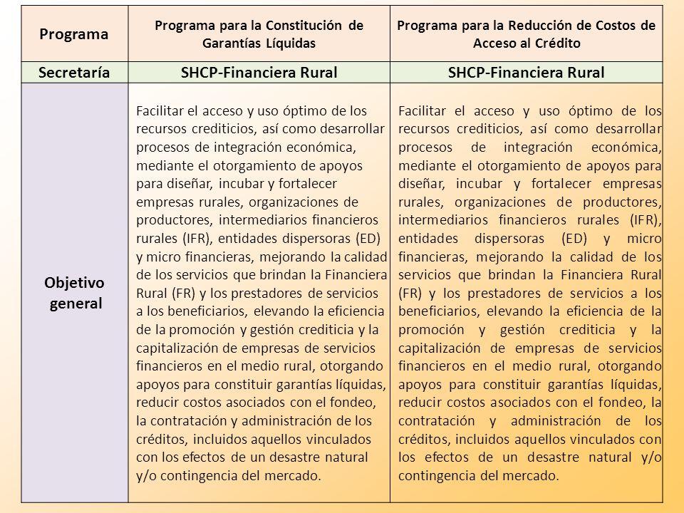 Programa Programa para la Constitución de Garantías Líquidas Programa para la Reducción de Costos de Acceso al Crédito Secretaría SHCP-Financiera Rura