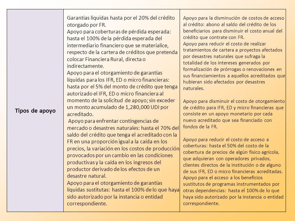 Tipos de apoyo Garantías líquidas hasta por el 20% del crédito otorgado por FR. Apoyo para coberturas de pérdida esperada: hasta el 100% de la pérdida