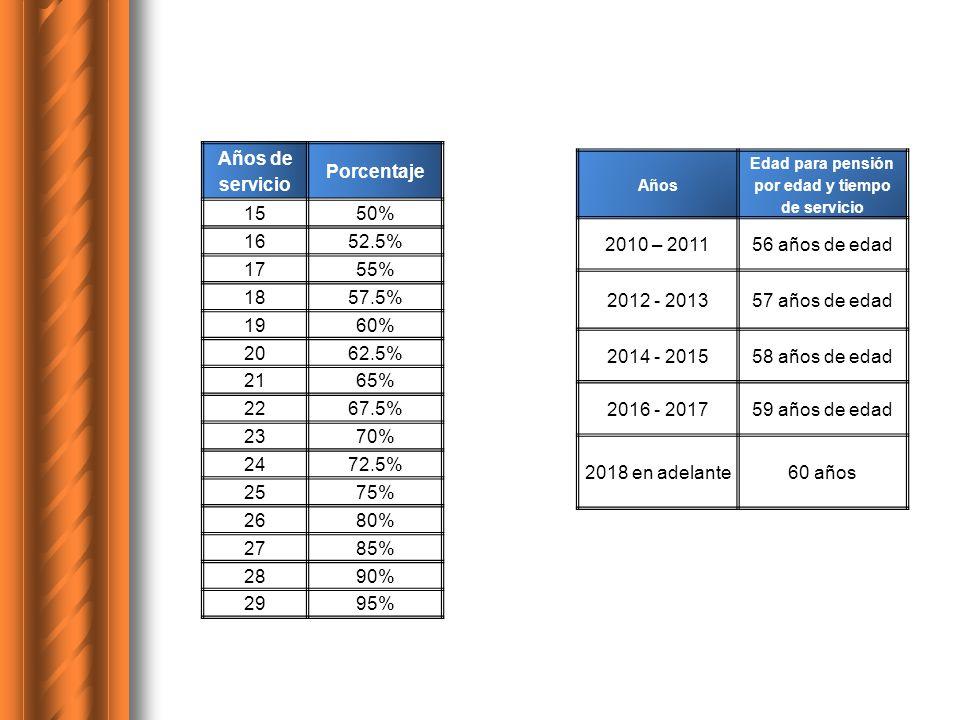 Años de servicio Porcentaje 1550% 1652.5% 1755% 1857.5% 1960% 2062.5% 2165% 2267.5% 2370% 2472.5% 2575% 2680% 2785% 2890% 2995% Años Edad para pensión