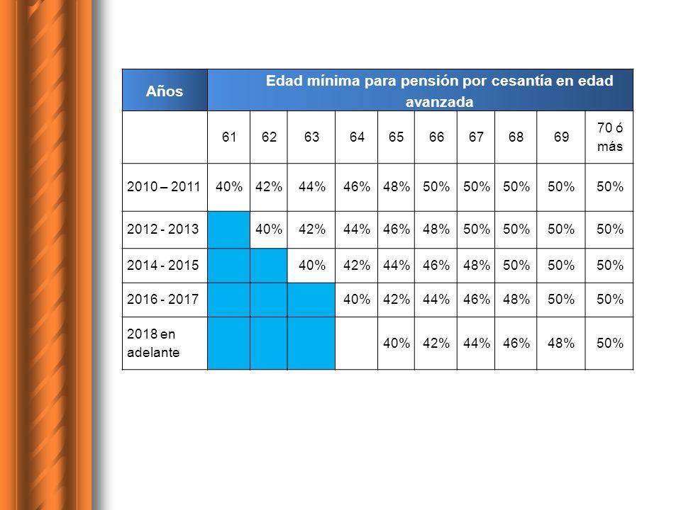 Años Edad mínima para pensión por cesantía en edad avanzada 616263646566676869 70 ó más 2010 – 201140%42%44%46%48%50% 2012 - 201340%42%44%46%48%50% 20