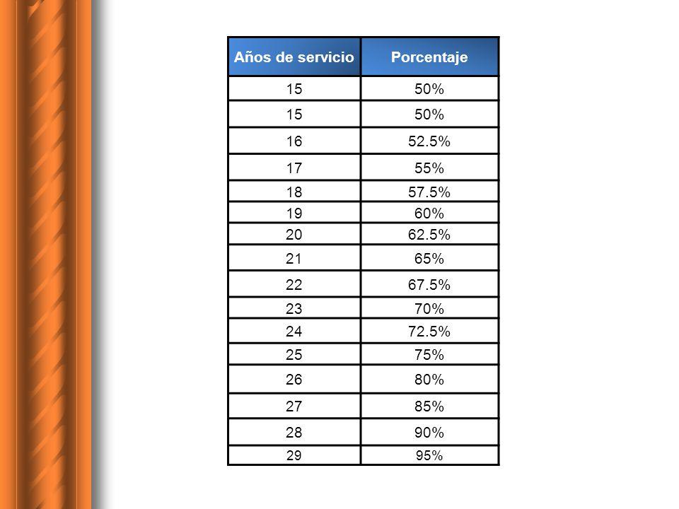 Años de servicioPorcentaje 1550% 1550% 1652.5% 1755% 1857.5% 1960% 2062.5% 2165% 2267.5% 2370% 2472.5% 2575% 2680% 2785% 2890% 2995%