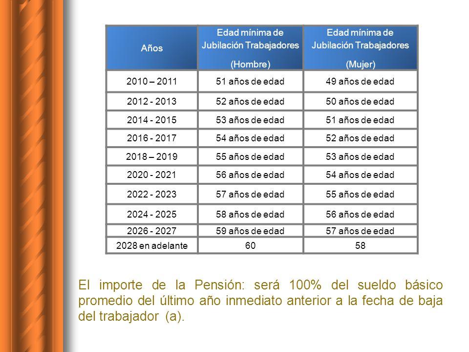 Años Edad mínima de Jubilación Trabajadores (Hombre) Edad mínima de Jubilación Trabajadores (Mujer) 2010 – 201151 años de edad49 años de edad 2012 - 2