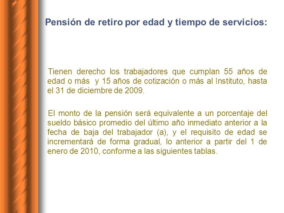 Pensión de retiro por edad y tiempo de servicios: Tienen derecho los trabajadores que cumplan 55 años de edad o más y 15 años de cotización o más al I