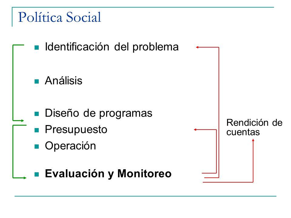 Política Social Identificación del problema Análisis Diseño de programas Presupuesto Operación Evaluación y Monitoreo Rendición de cuentas