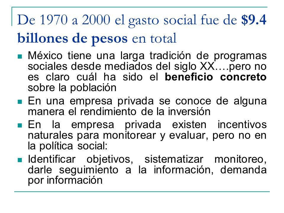 De 1970 a 2000 el gasto social fue de $9.4 billones de pesos en total México tiene una larga tradición de programas sociales desde mediados del siglo XX….pero no es claro cuál ha sido el beneficio concreto sobre la población En una empresa privada se conoce de alguna manera el rendimiento de la inversión En la empresa privada existen incentivos naturales para monitorear y evaluar, pero no en la política social: Identificar objetivos, sistematizar monitoreo, darle seguimiento a la información, demanda por información