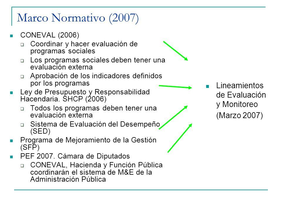 Marco Normativo (2007) CONEVAL (2006) Coordinar y hacer evaluación de programas sociales Los programas sociales deben tener una evaluación externa Aprobación de los indicadores definidos por los programas Ley de Presupuesto y Responsabilidad Hacendaria.