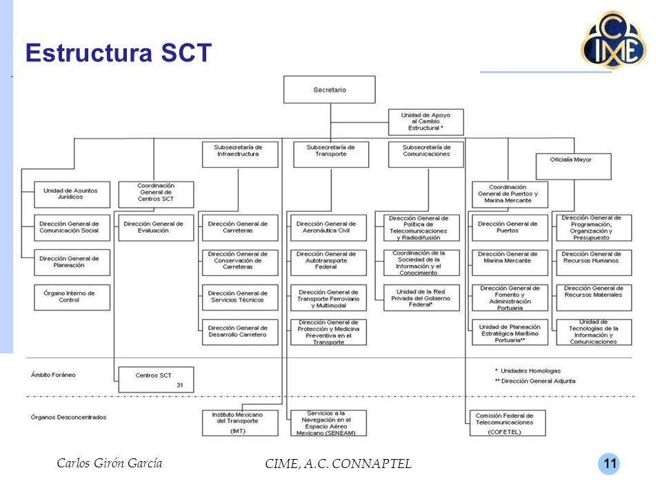 11 Estructura SCT Carlos Girón García CIME, A.C. CONNAPTEL