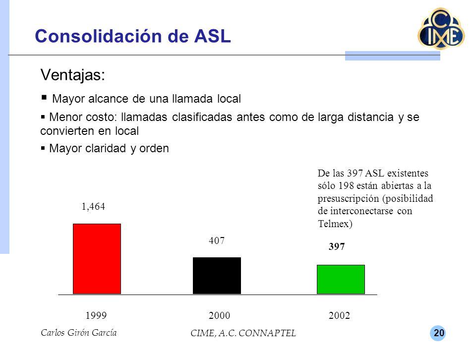 20 Carlos Girón García CIME, A.C. CONNAPTEL Consolidación de ASL Ventajas: Mayor alcance de una llamada local Menor costo: llamadas clasificadas antes