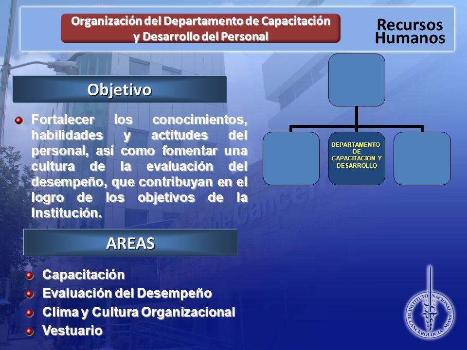 Recursos Humanos Organización del Departamento de Capacitación y Desarrollo del Personal Capacitación Evaluación del Desempeño Clima y Cultura Organizacional VestuarioDEPARTAMENTODE CAPACITACIÓN Y DESARROLLOAREAS Objetivo Fortalecer los conocimientos, habilidades y actitudes del personal, así como fomentar una cultura de la evaluación del desempeño, que contribuyan en el logro de los objetivos de la Institución.