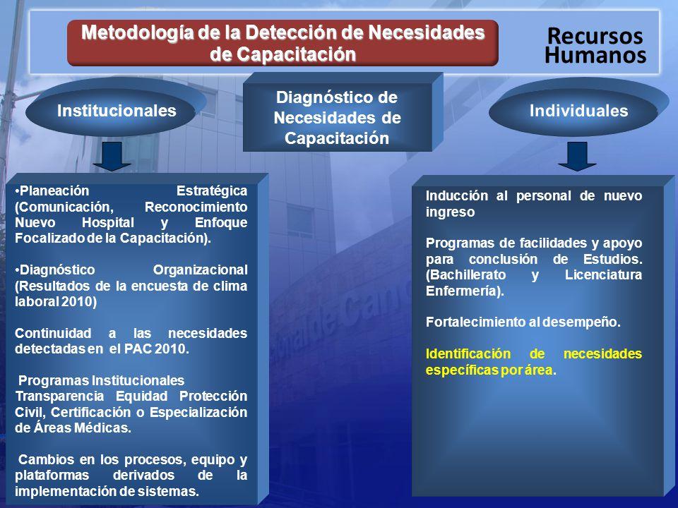 Recursos Humanos Diagnóstico de Necesidades de Capacitación Institucionales Individuales Inducción al personal de nuevo ingreso Programas de facilidades y apoyo para conclusión de Estudios.