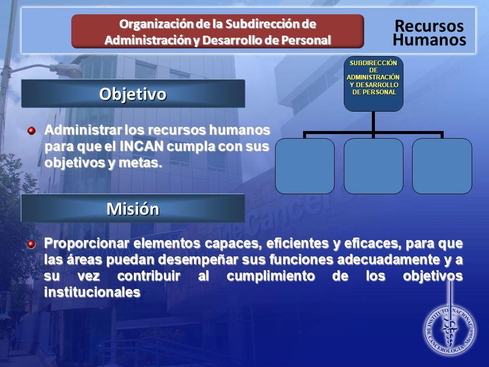 Recursos Humanos Organización de la Subdirección de Administración y Desarrollo de Personal SUBDIRECCIÓNDEADMINISTRACIÓN Y DESARROLLO Y DESARROLLO DE PERSONAL DE PERSONALObjetivo Administrar los recursos humanos para que el INCAN cumpla con sus objetivos y metas.