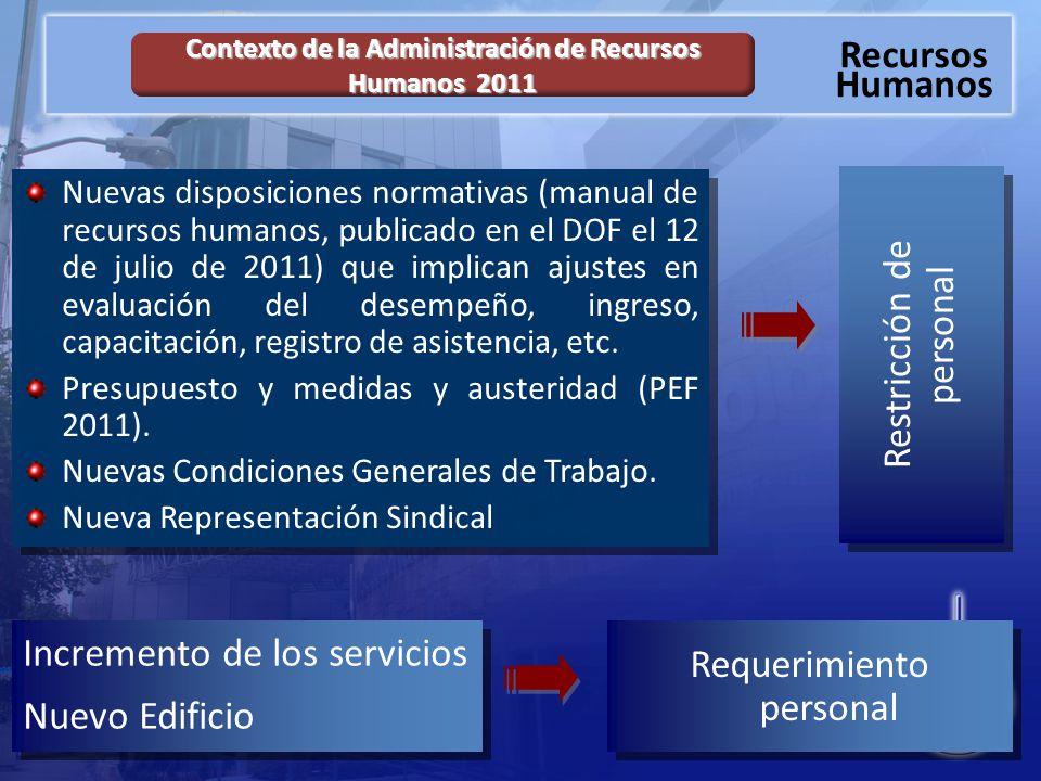Recursos Humanos Nuevas disposiciones normativas (manual de recursos humanos, publicado en el DOF el 12 de julio de 2011) que implican ajustes en evaluación del desempeño, ingreso, capacitación, registro de asistencia, etc.