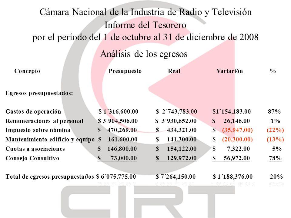 Cámara Nacional de la Industria de Radio y Televisión Informe del Tesorero por el período del 1 de octubre al 31 de diciembre de 2008 Egresos presupuestados: Gastos de operación $ 1´316,600.00 $ 2´743,783.00 $1´154,183.00 87% Remuneraciones al personal $ 3´904,506.00 $ 3´930,652.00 $ 26,146.00 1% Impuesto sobre nómina $ 470,269.00 $ 434,321.00 $ (35,947.00) (22%) Mantenimiento edificio y equipo $ 161,600.00 $ 141,300.00 $ (20,300.00) (13%) Cuotas a asociaciones $ 146,800.00 $ 154,122.00 $ 7,322.00 5% Consejo Consultivo $ 73,000.00 $ 129,972.00 $ 56,972.00 78% Total de egresos presupuestados $ 6´075,775.00 $ 7´264,150.00 $ 1´188,376.00 20% ========== ========== =========== ==== Análisis de los egresos Concepto Presupuesto RealVariación %