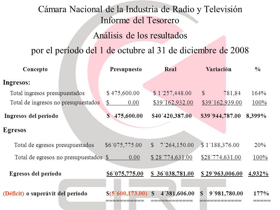 Cámara Nacional de la Industria de Radio y Televisión Informe del Tesorero Análisis de los resultados por el período del 1 de octubre al 31 de diciembre de 2008 Ingresos del período $ 475,600.00 $40´420,387.00 $39´944,787.00 8,399% Concepto Presupuesto Real Variación % Total ingresos presupuestados $ 475,600.00 $ 1´257,448.00 $ 781,84 164% Total de ingresos no presupuestados $ 0.00 $39´162,932.00 $39´162,939.00 100% Ingresos: Egresos Total de egresos presupuestados $6´075,775.00 $ 7´264,150.00 $ 1´188,376.00 20% Total de egresos no presupuestados $ 0.00 $ 28´774,631.00 $28´774,631.00 100% Egresos del período $6´075,775.00 $ 36´038,781.00 $ 29´963,006.00 4,932% (Déficit) o superávit del periodo $(5´600,173.00) $ 4´381,606.00 $ 9´981,780.00 177% =========== ============ ============ =====