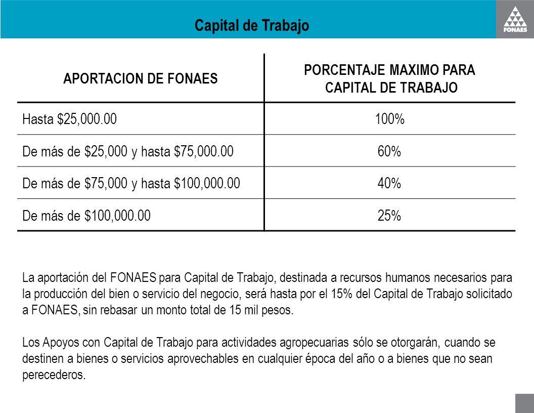 Capital de Trabajo APORTACION DE FONAES PORCENTAJE MAXIMO PARA CAPITAL DE TRABAJO Hasta $25,000.00100% De más de $25,000 y hasta $75,000.0060% De más